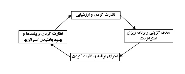 شکل1 مدل یادگیری خودتنظیمی (اقتباس از سانتروک ، 2001)